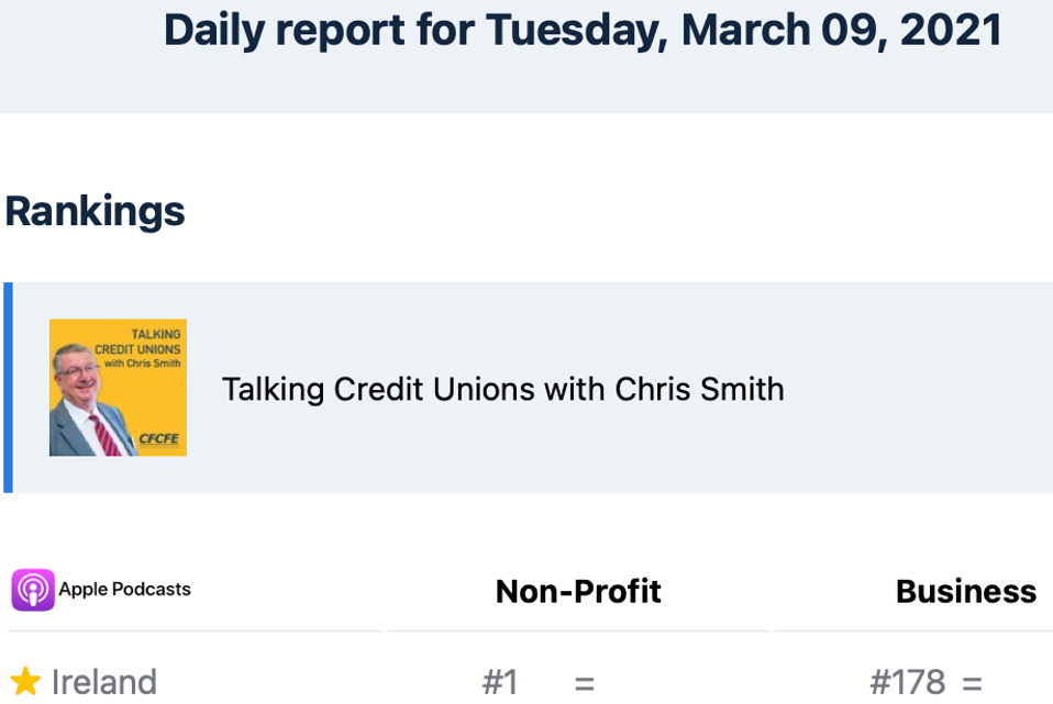 Talking Credit Unions is chart-topping!
